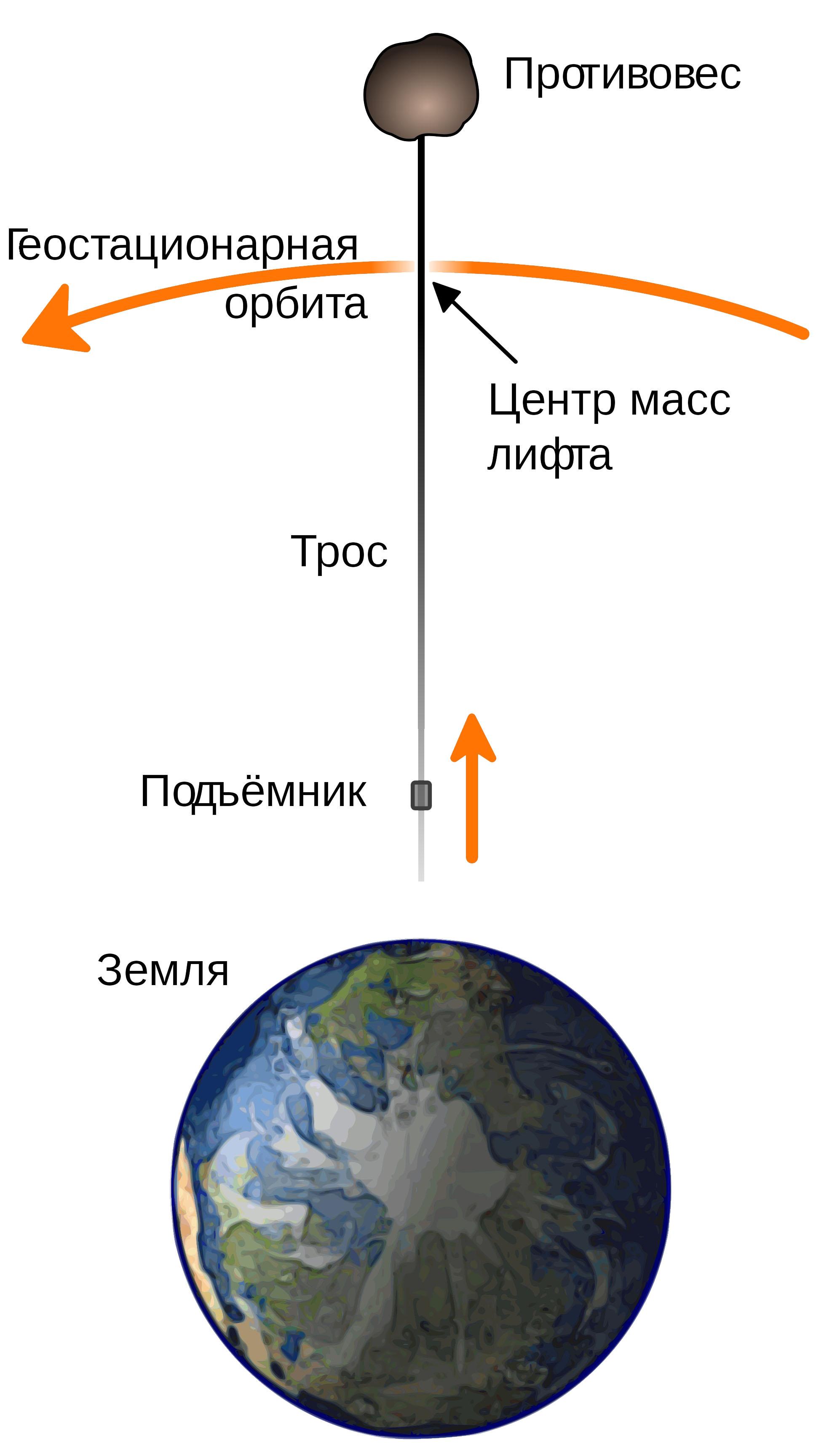 космический лифт НАСА