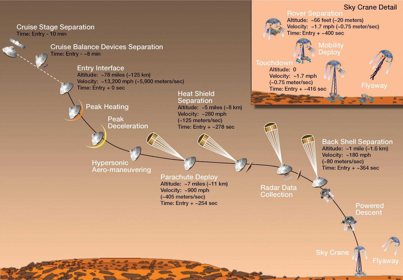 посадка Марсохода Curiosity