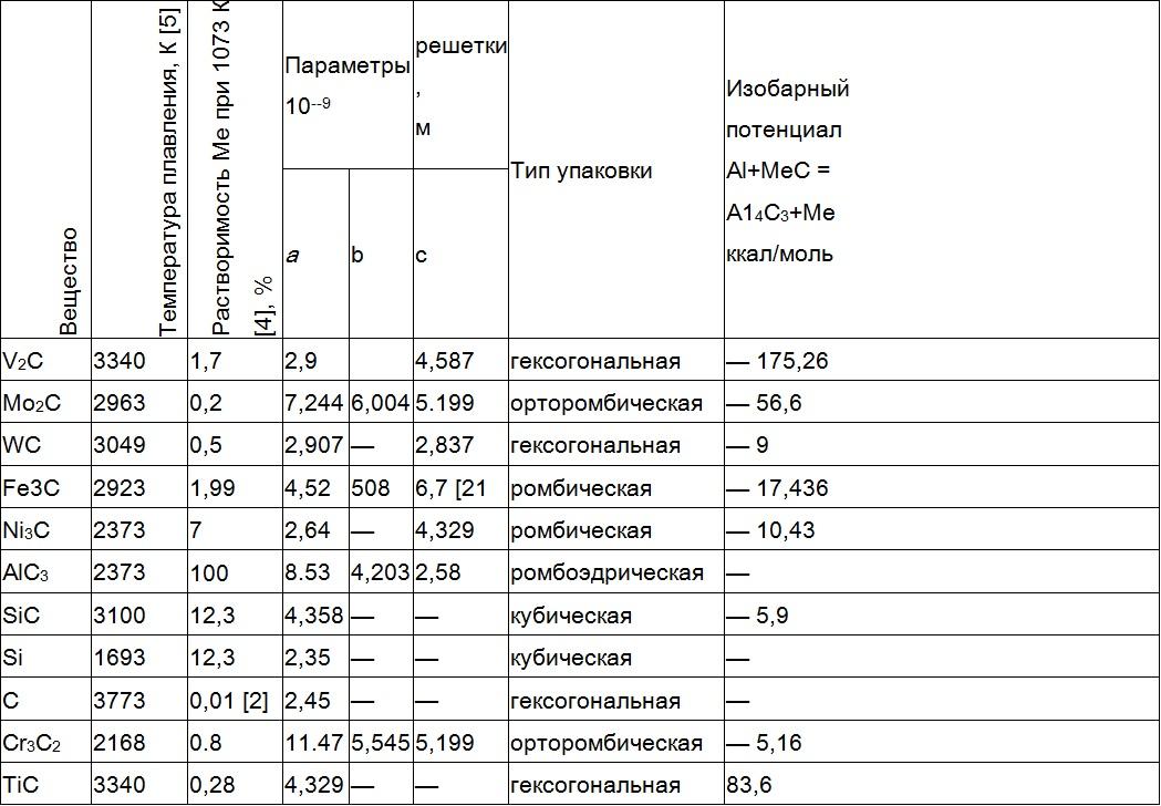 Модифицирование заэвтектических сплавов1